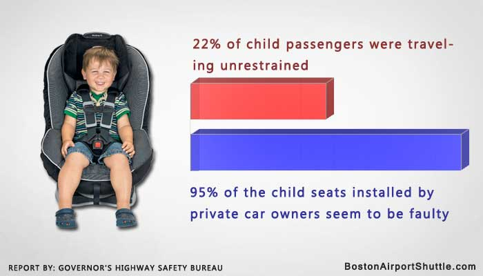 Child seat safety report